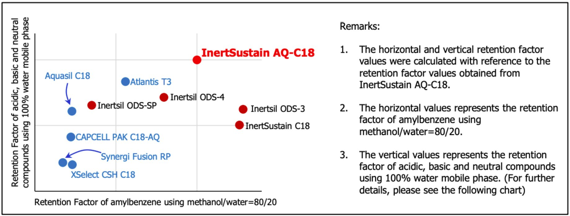 Retention Properties of InertSustain AQ-C18